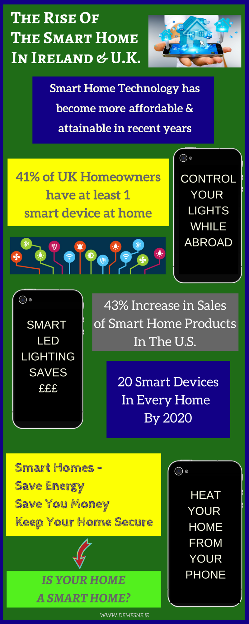 home automation infographic