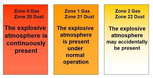 atex zone classification