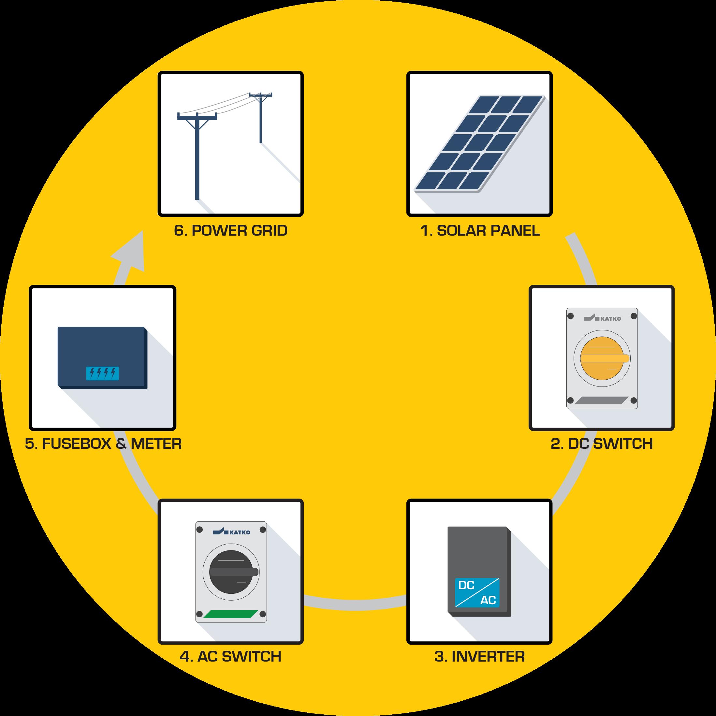 katko isolators for photovoltaic systems